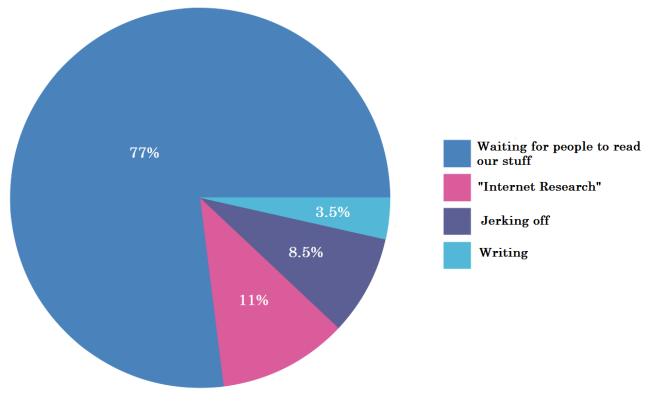 writing-waiting pie chart